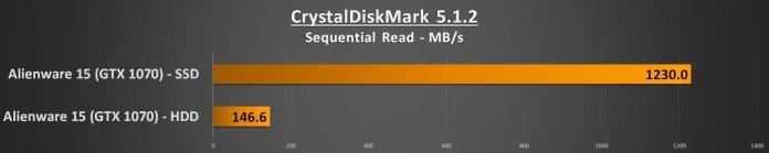 Alienware 15 R3 Performance - CDM Seqential Read