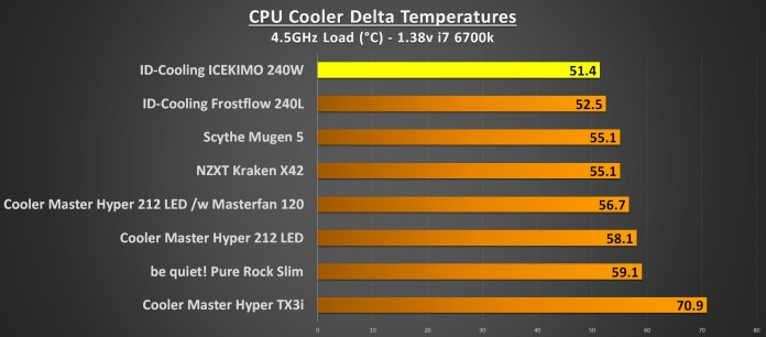 ID-Cooling ICEKIMO 240W Performance 4.5GHz Load