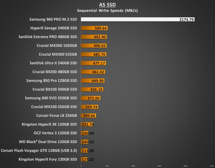 Samsung 960 PRO 1TB Performance - AS SSD Sequential Write