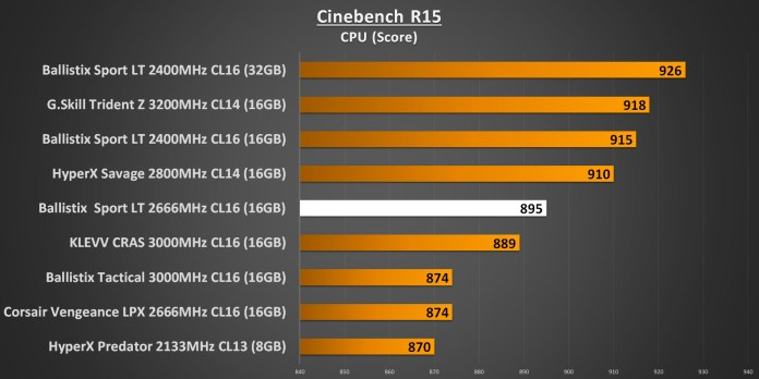 Ballistix Sport LT 2666MHz - Cinebench R15 CPU Performance