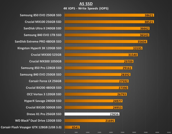 Drevo X1 Pro 256GB Performance - AS SSD 4K IOPS Write