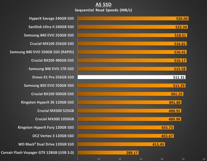 Drevo X1 Pro 256GB Performance - AS SSD Seq Read