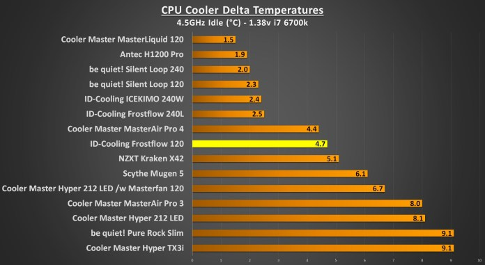 ID-Cooling Frostflow 4.5Ghz Idle