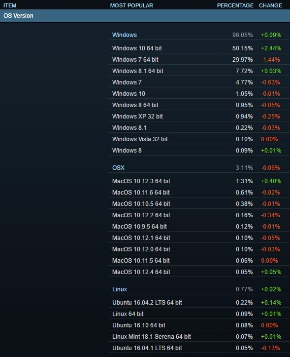 Windows 10 the most used OS according to Steam | Play3r