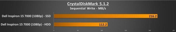 dell inspiron 15 7000 crystalmark write score