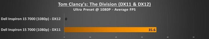 dell inspiron 15 7000 division score