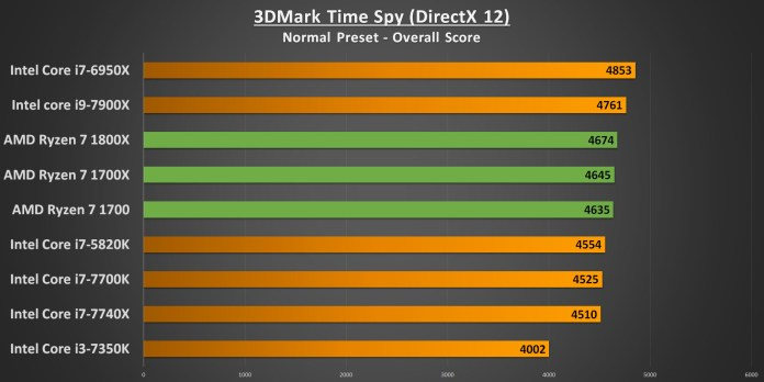 Ryzen 7 3DMark Time Spy