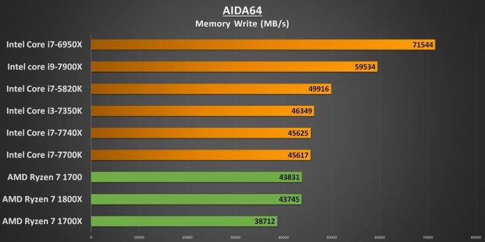 Ryzen 7 AIDA64 Memory Write