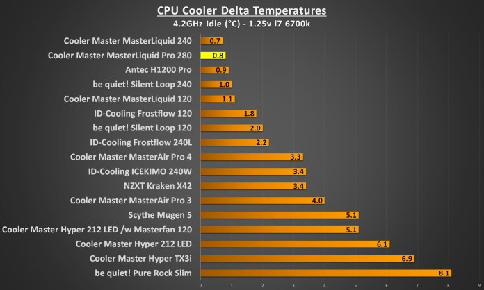 cooler master masterliquid pro 280 4.2Ghz idle