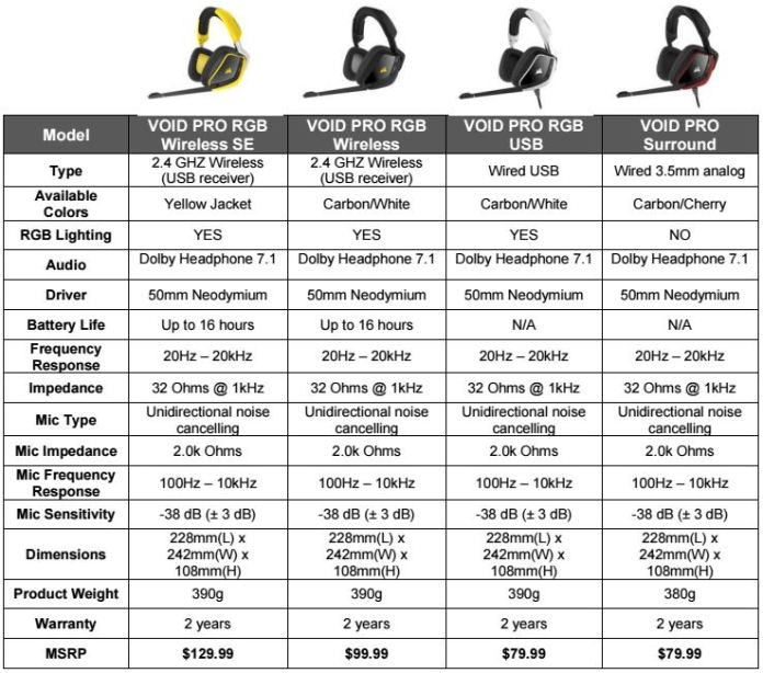 Corsair VOID PRO RGB Specifications