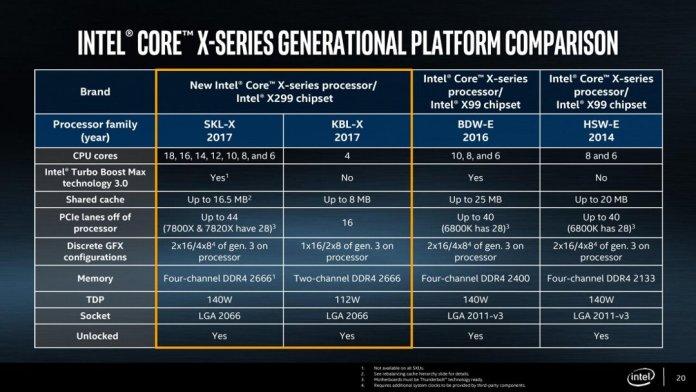 Intel Sky&Kaby-X CPU Comparison