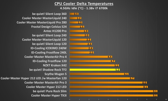 bequiet shadow rock TF2 4.5Ghz idle
