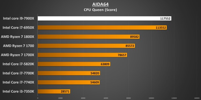 AIDA64 CPU Queen 7900X Performance