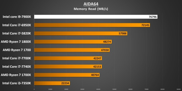 AIDA64 Memory Read 7900X Performance