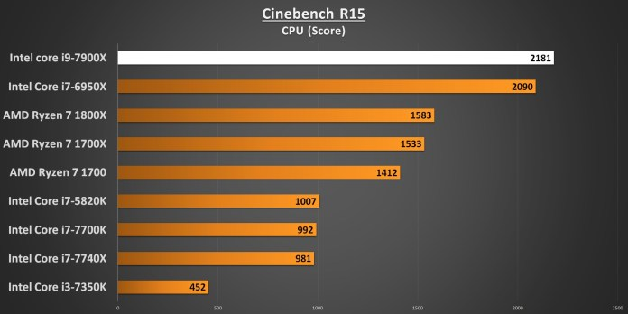Cinebench R15 CPU 7900X