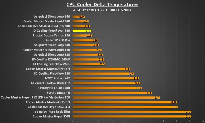 ID Cooling Frostflow 280 4.5Ghz idle