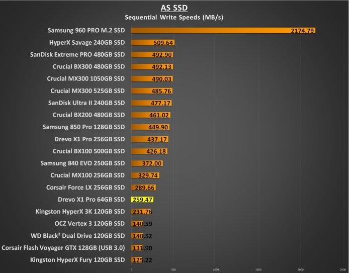 Drevo X1 Pro 64GB as ssd write