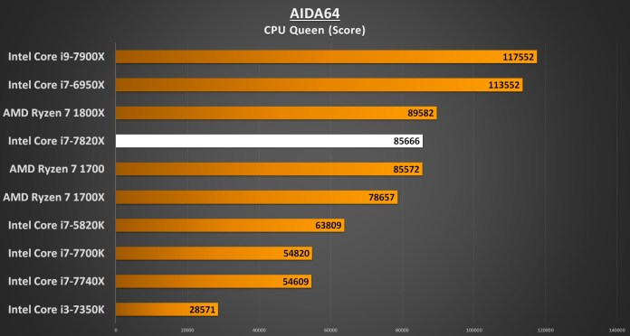 AIDA64 CPU QUEEN - i7-7820X Performance