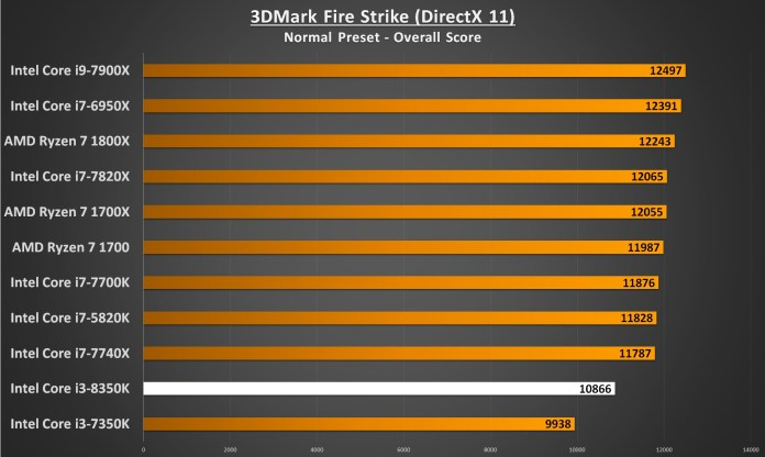 Intel Core i3-8350 Performance - 3DMark Fire Strike