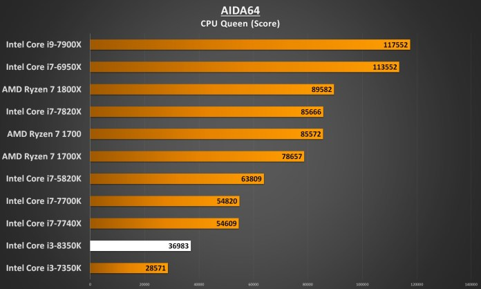 Intel Core i3-8350 Performance - AIDA64 CPU Queen