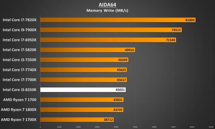 Intel Core i3-8350 Performance - AIDA64 Memory Write