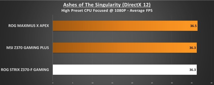 ROG STRIX Z370-F Gaming Ashes of the Singularity DX12
