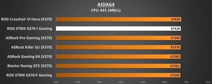 ASUS ROG STRIX X370-I Performance AIDA64 CPU AES