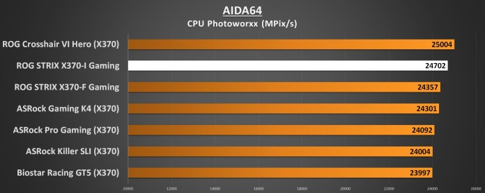 ASUS ROG STRIX X370-I Performance AIDA64 CPU Photoworxx