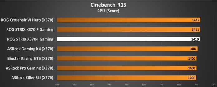 ASUS ROG STRIX X370-I Performance Cinebench R15 CPU