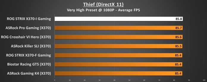 ASUS ROG STRIX X370-I Performance Thief 1080p DirectX 11