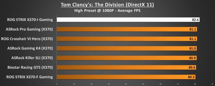 ASUS ROG STRIX X370-I Performance Tom Clancys The Division 1080p DirectX 11