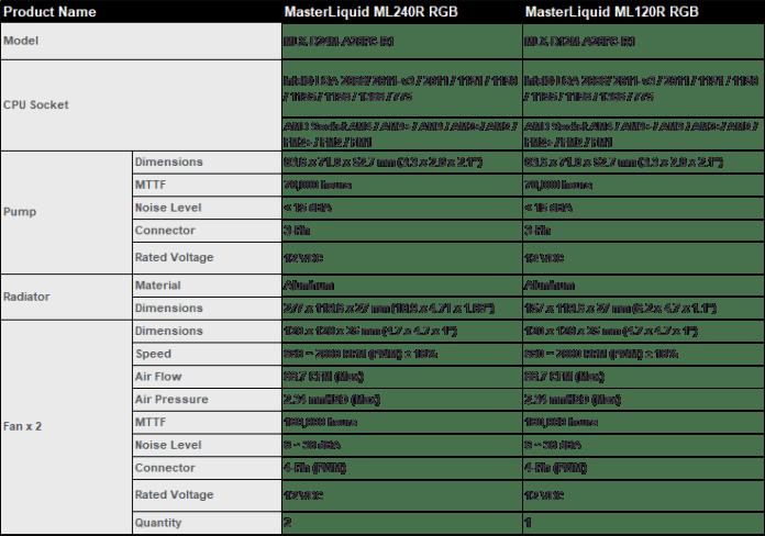MasterLiquid ML240R ML120R RGB Specs