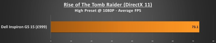 Dell Inspiron G5 15 Performance - Rise of the Tomb Raider 1080p