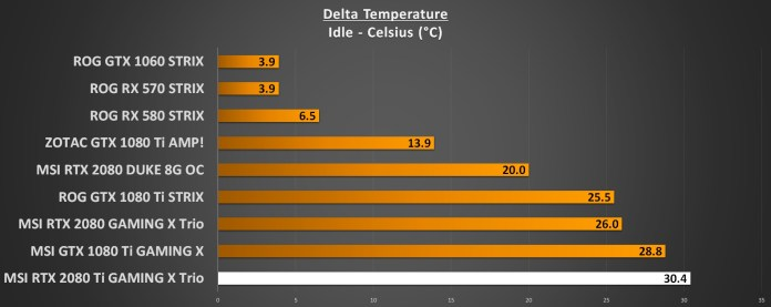 GPU Temperatures Idle