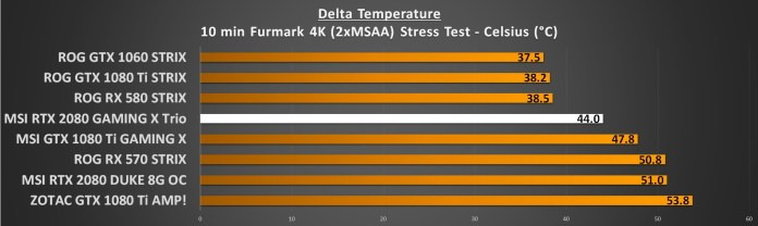 GPU Temperatures Load