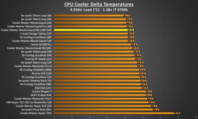 ML120R RGB 4.5Ghz load