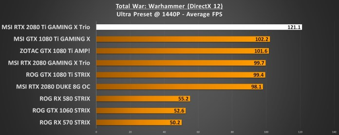 Total War Warhammer 1440p RTX 2080 Ti Performance