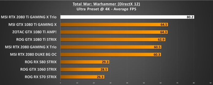 Total War Warhammer 4K RTX 2080 Ti Performance