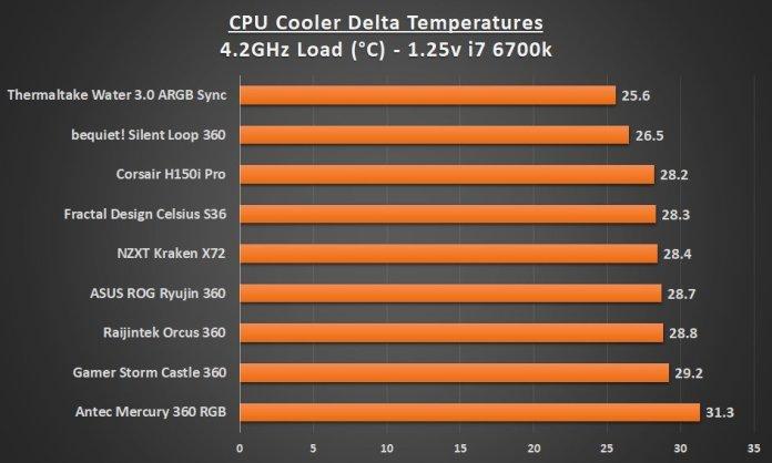 Best 360 AIO Cooler 4.2 Load Graph