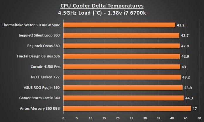 Best 360 AIO Cooler 4.5 Load Graph