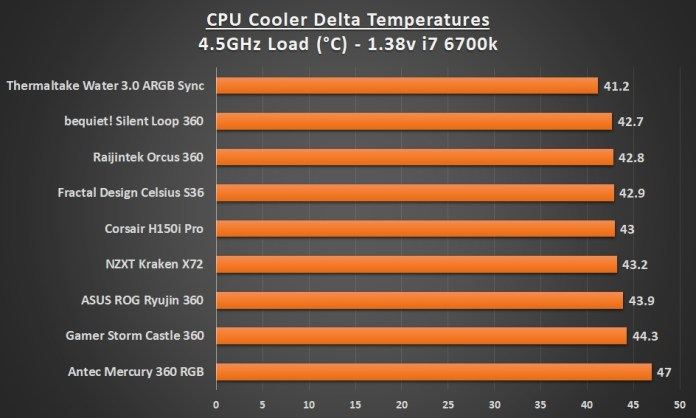 Best 360 AIO Cooler 4.5 Load Graph