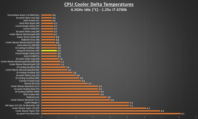 Deepcool Gammax L240 4.2 Idle Graph