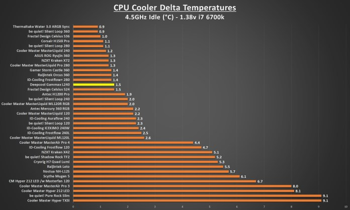 Deepcool Gammax L240 4.5 Idle Graph