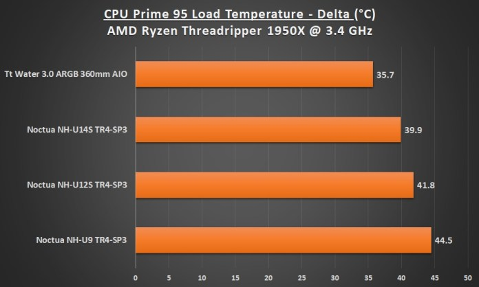 AMD Threadripper 1950X Performance Load