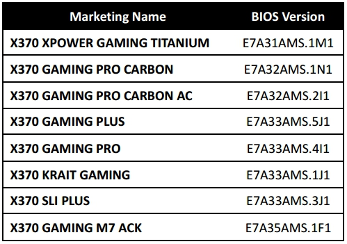 Statement Regarding Msi Motherboard Compatibility For Future Amd Processors Play3r