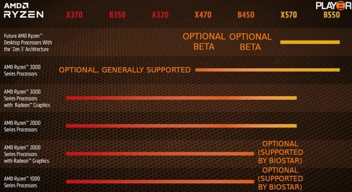 "Full socket AM4 CPU support by chipset, as of mid May 2020. Annotations show ""optional, generally supported"" Ryzen 3000 on A320, B350 and X370 as well as ""optional beta"" for Zen 3 on X470 and B450. Ryzen 1000 and 2000 with graphics have been annotated as ""optional, supported by biostar"" for X570, whereas the original cuts them off before X570. Ryzen 2000 and 3000 with graphics still cut off at X570, leaving B550 with only 3000 series non-graphics and future zen 3 chips."