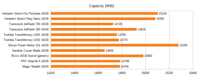 Graph of the capacity of various 16GB drives, in MiB. Pinstripe 15104, Nano 15083, JetFlash 700 14728, JetFlash 350 14926, U301 14760, U202 14775, Helios 101 15280, Cruzer Blade 14656, Ricco generic 14983, PNY Attache 4 14788, Magix Stealth 14784