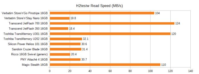 Graph of the H2testw read speed of various 16GB flash drives, in MB/s. Pinstripe 104, Nano 19.8, JetFlash 700 124, JetFlash 350 18.4, U301 120, U202 32.1, Helios 101 30.6, Cruzer Blade 31.4, Ricco generic 20.4, PNY Attache 4 30.7, Magix Stealth 110