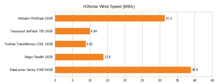 H2testw write speed. Verbatim pinstripe 16GB 31.4MB/s, Transcend JetFlash 700 16GB 9.94MB/s, Toshiba TransMemory U301 16GB 8.81MB/s, Magix Stealth 16GB 13.9MB/s, DataLocker Sentry K300 64GB 38.9MB/s.
