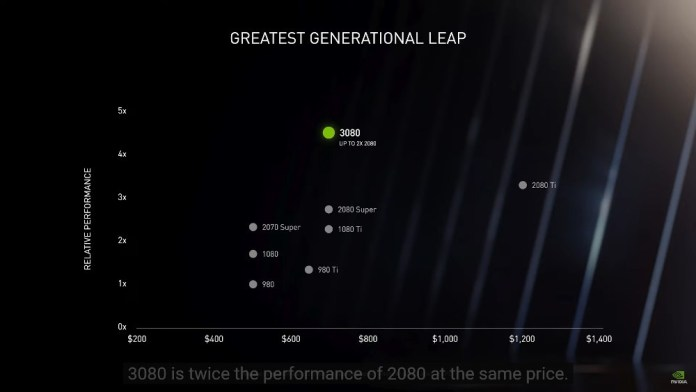 Relative price and performance graph of Nvidia GPUs showing RTX 3080 at 2x 2080 and the $700 price point